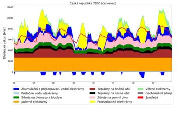 Jak může česká síť zvládnout útlum uhelných elektráren a nástup obnovitelných zdrojů